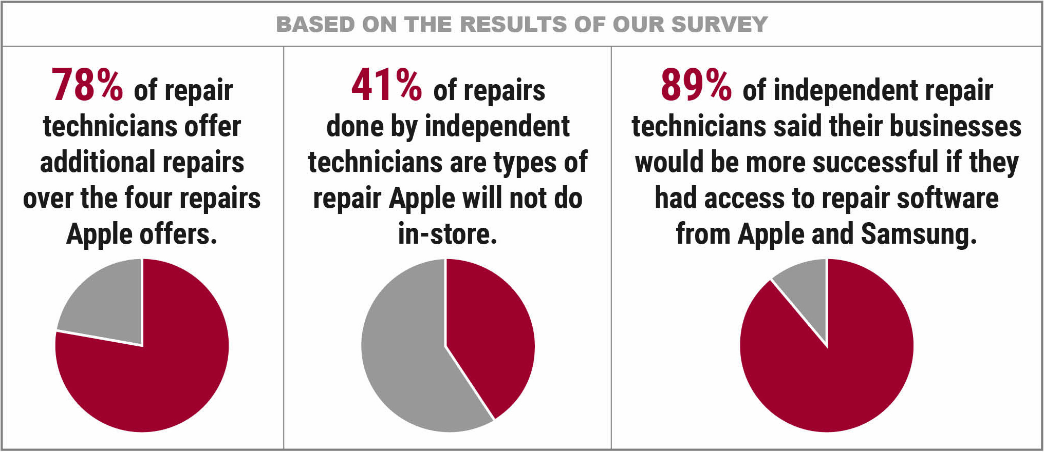 89% of surveyed technicians would benefit from diagnostic software